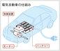 ルノーサムスン・電気自動車の量産計画発表①