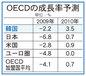 韓国経済 来年に急速回復・国際機関が一斉に上方修正②