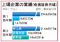 韓国上場企業の第2四半期業績・不況のトンネル脱出