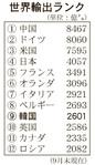 韓国・輸出ランク、初の世界9位に②