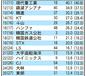 企業グループ資産ランク・サムスンが6年連続1位②