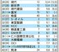 企業グループ資産ランク・サムスンが6年連続1位③