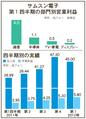 サムスン電子第1四半期業績・営業益が過去最高の5兆8000億ウォン