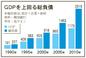 韓国の総負債・GDPの2倍、2519兆ウォンに急増