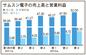 サムスン電子の第3四半期業績・スマートフォン効果で過去最高益