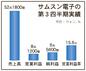 サムスン電子・スマートフォンが全利益の69%①