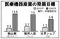 国産医療機器のシェア3.8%へ