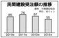 国内民間建設受注額55兆ウォンに減少