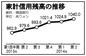 家計負債、過去最高の1040兆ウォンに
