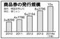 商品券発行額、今年は10兆ウォン突破へ