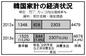 昨年の消費支出2307万ウォンの緊縮型