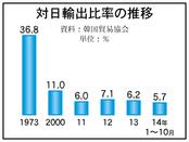 韓日貿易、3年連続で縮小