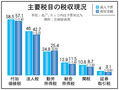 昨年の国税収入、歳入予算比10兆9000億ウォンの欠損