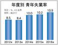 青年失業率、3カ月連続10%台
