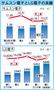 サムスン電子、営業利益が8兆㌆に回復