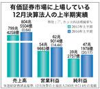 上場企業の上半期業績、売上伸びず利益は2桁増