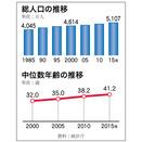 韓国人口5000万人、高齢化進み65歳以上13.2%に