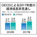 韓国経済・来年成長率、今年より鈍化