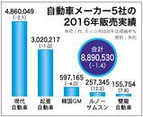 現代自動車・起亜自動車、今年825万台販売へ反転攻勢
