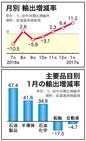 1月 輸出、回復に勢い 2桁の伸び