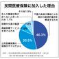 曲がり角の韓国経済 第19回 韓国の民間医療保険の加入率は88・1%