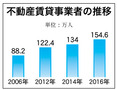 不動産賃貸業者の登録が急増