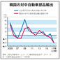 転換期の韓国経済 第90回