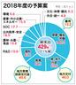 来年度予算案、「人間中心の経済」実現へ429兆㌆
