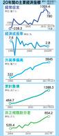通貨危機から20年 基礎体力強化、成長活力は低下