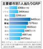 韓国富裕都市に変化