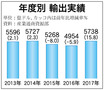 経済実績・昨年堅調 輸出、過去最高の5738億㌦で成長支える