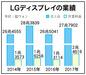 LGディスプレイ、OLEDに3年間20兆㌆投資