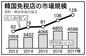 韓国免税店の市場規模128億㌦に拡大