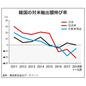 転換期の韓国経済 第101回