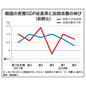 転換期の韓国経済 第102回