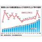 曲がり角の韓国経済 第35回 最低賃金引き上げ率が2年間で29・1%