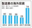 韓国、製造業の海外投資が急増