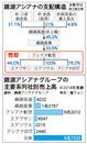 錦湖アシアナグループ、中核企業のアシアナ航空を売却