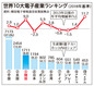 韓国、電子産業生産で世界3位に浮上