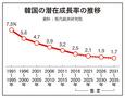 韓国、潜在成長率1%時代到来へ