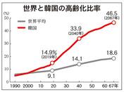 高齢化が進む韓国、2045年 世界一の高齢国家に