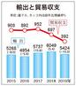 韓国輸出、昨年不振の実態を探る