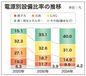 脱原発加速、2034年の発電比率9.9%