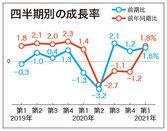 第1四半期、内需回復し成長率1.6%