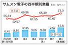 サムスン電子第3四半期実績、売上高が四半期最大の73兆㌆