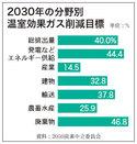 温室効果ガス2030年40%削減