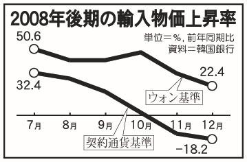 <グラフで見る韓国経済>為替変動で輸入物価上昇